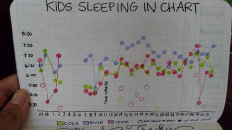 Kids sleeping chart
